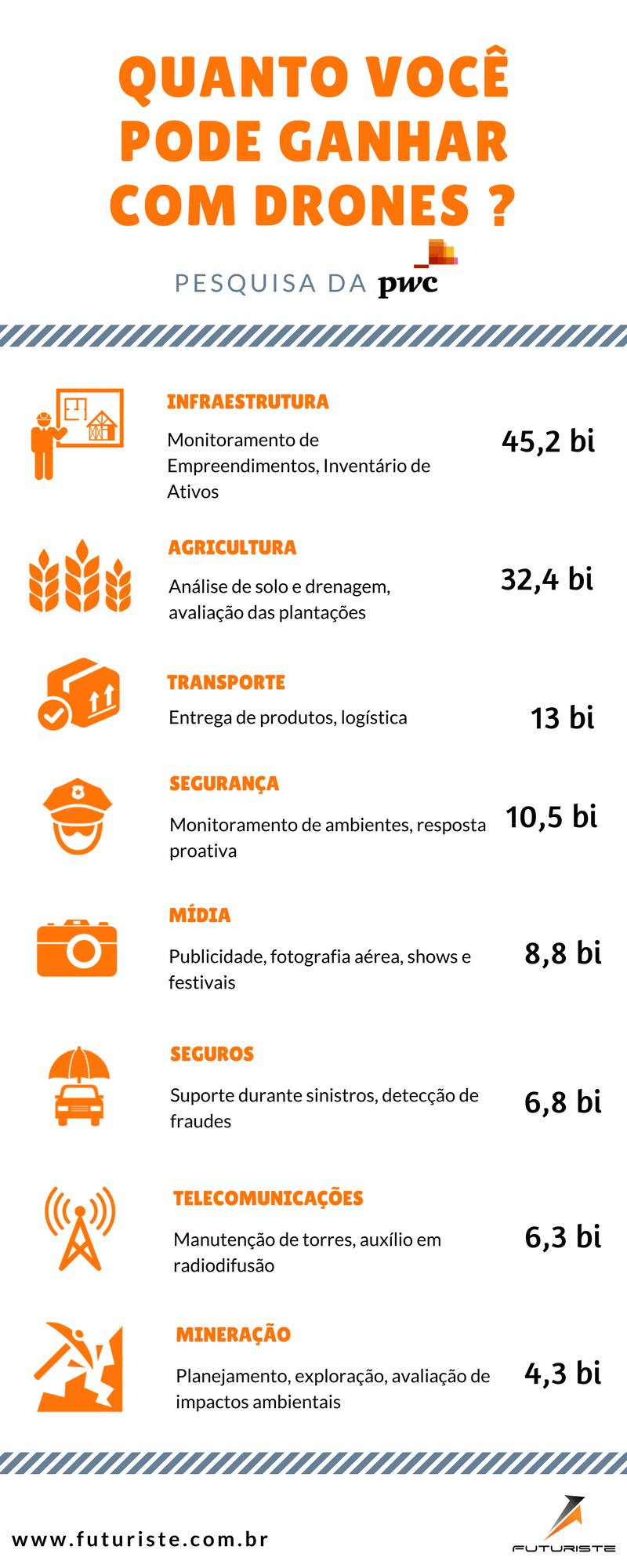 Volume de Mercado de Drones