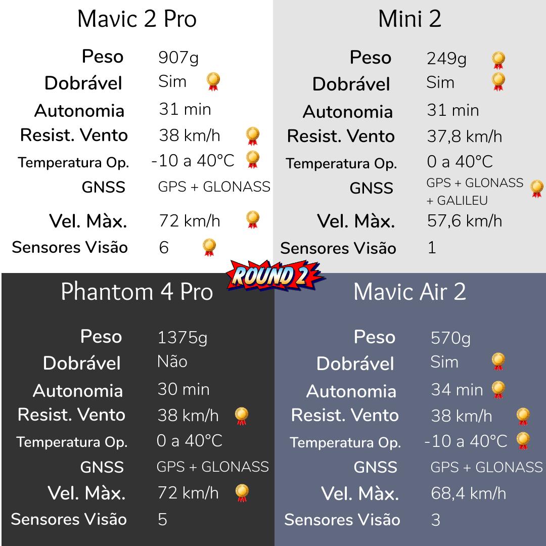 comparação de drones por características técnicas