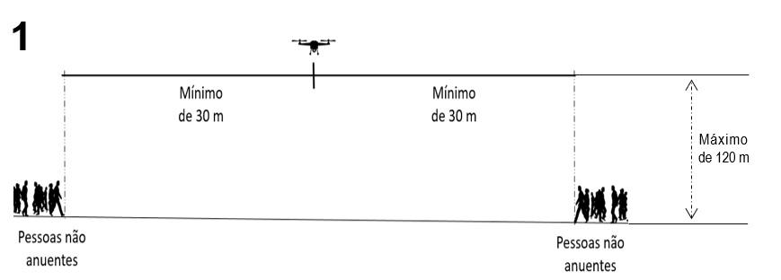 regulamentação dos drones